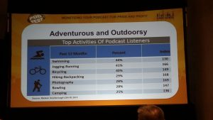 Podcasting Stats from Podfest Conference 2017